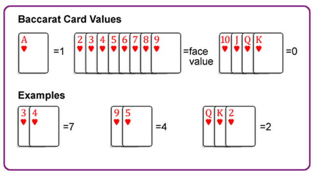 Baccarat Card Values Image